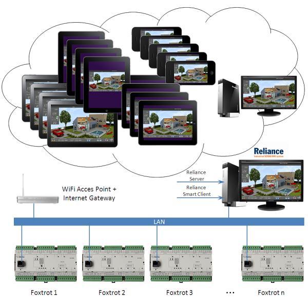 Reliance SmartClient schéma